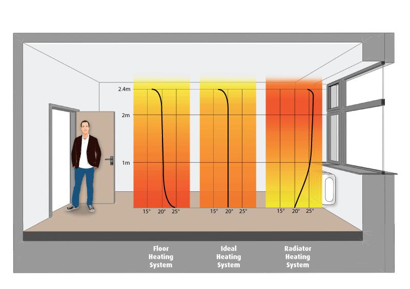 suelo radiante o radiadores diferencias