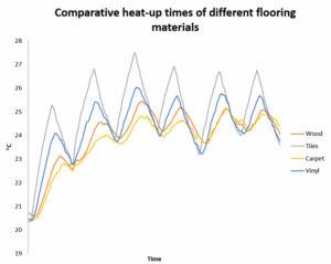 Comparación de tiempo de calefaccción entre diferentes acabados de suelo