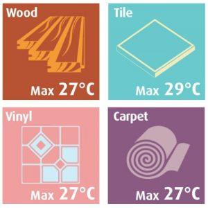 Mejores acabados para calefacción por suelo radiante