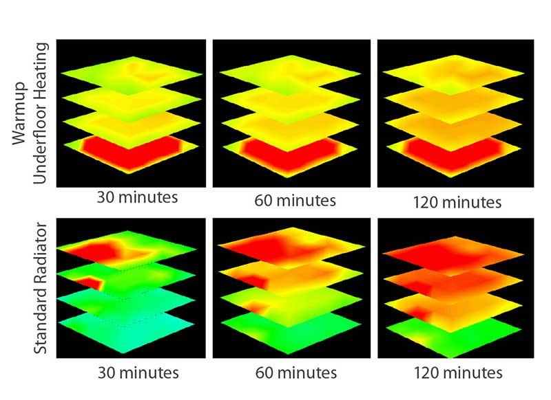 suelo radiante vs. radiadores